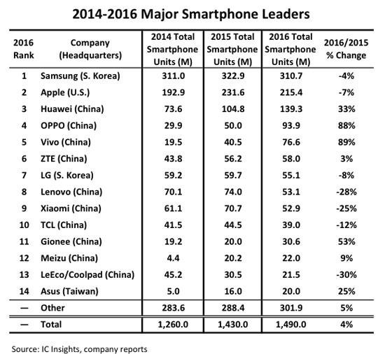 2016年のスマホの出荷台数トップ10のうち7社は中国企業 Ic Insights マイナビニュース