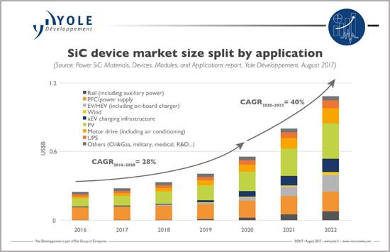Sicデバイス市場は2022年に10億ドル規模に成長 Yole予測 マイナビニュース