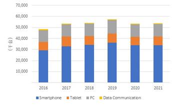 スマホとPCが好調、企業向けタブレットは需要減少の見込み - IDC調査