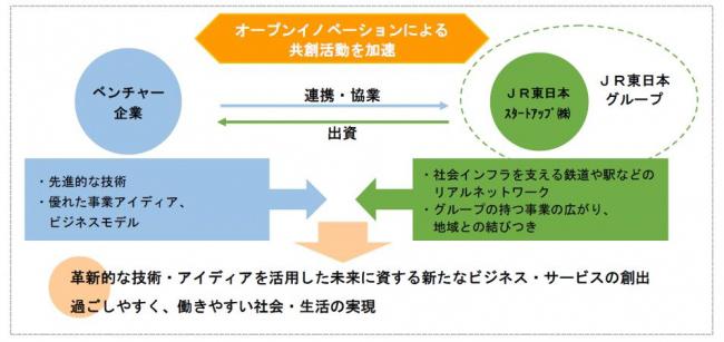 JR東日本がオープンイノベーションを加速させる新会社を設立