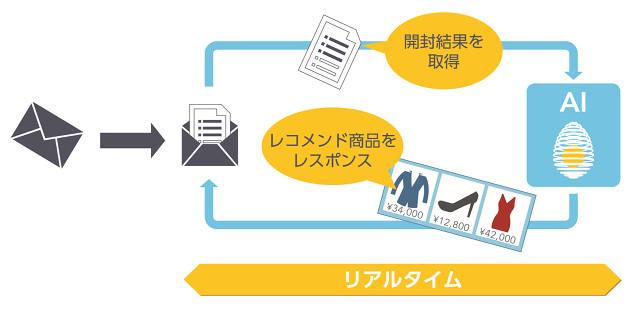 こちらが「レコガゾウ」の機能イメージ図。レコメンドするアイテムを事前に決め込む必要がないため運用負荷低減にも繋がるうえに、メール開封後お客さまが実際に購入できるもののみを自動でピックアップされるため、コンバージョンやページビュー向上にも寄与する