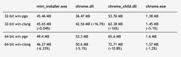 Chrome 64、Windows版でLLVM Clangによるビルドに対応開始