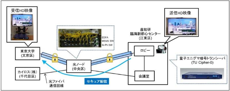 001 - 【IT】量子エニグマ暗号技術で光ファイバー回線のセキュリティ向上へ[03/08]