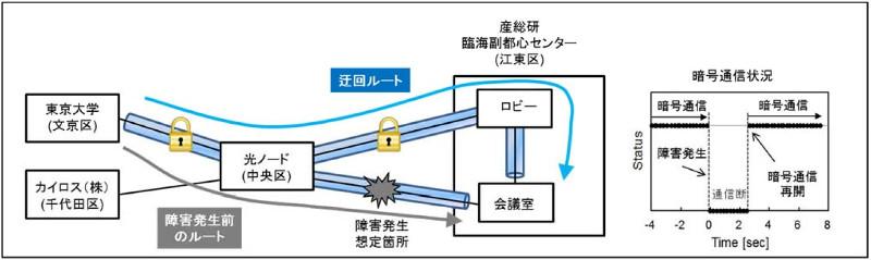 002 - 【IT】量子エニグマ暗号技術で光ファイバー回線のセキュリティ向上へ[03/08]