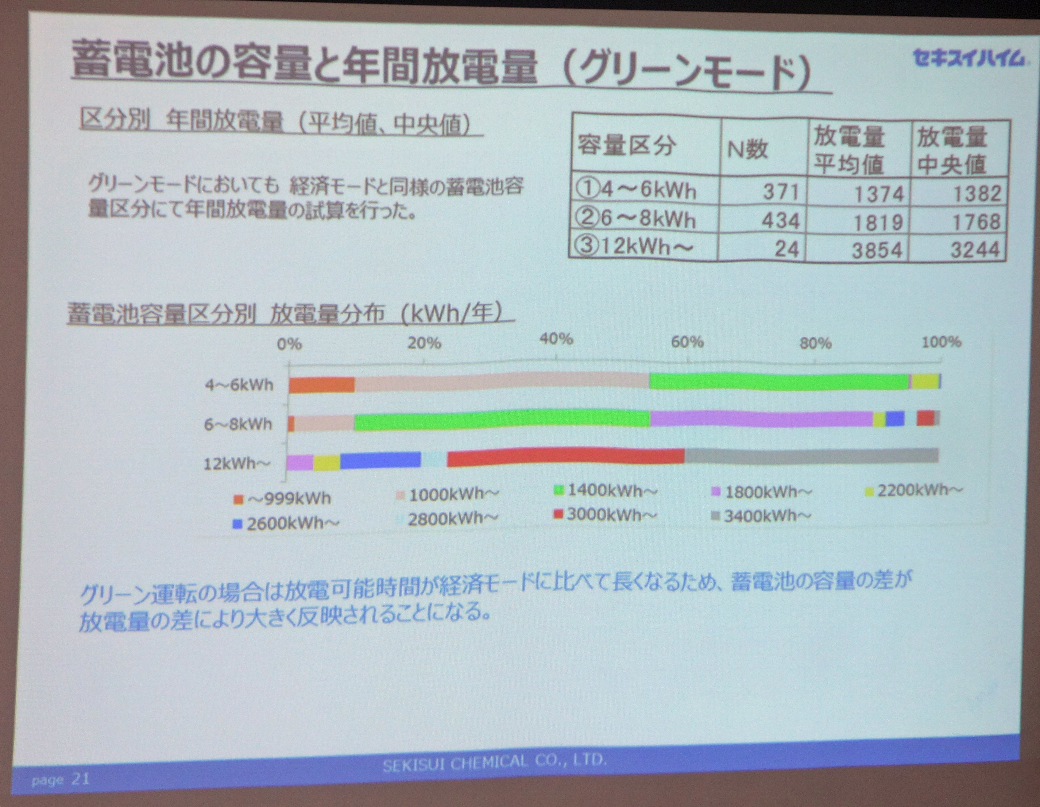 グリーンモード運転時における蓄電池容量と年間放電量の比較