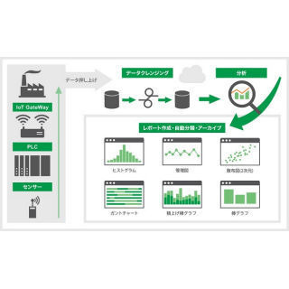 日本電産とセゾン情報、IoTクラウド分析サービス「Simple Analytics」
