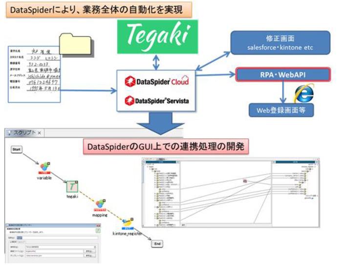 データ連携基盤とAIの手書帳票読取クラウドの接続アダプタ