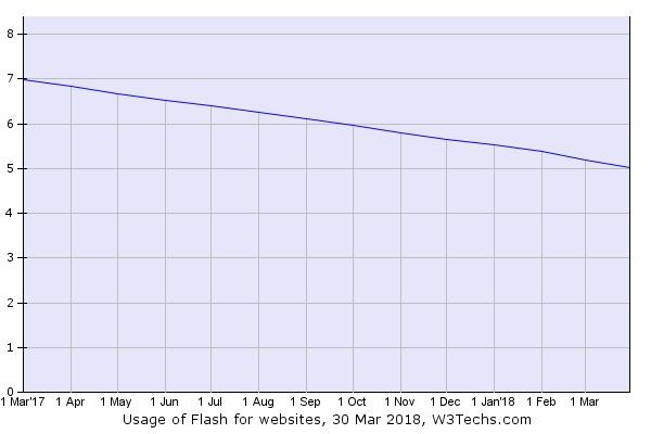 webサイトのflash使用率 5 にまで低下 マイナビニュース