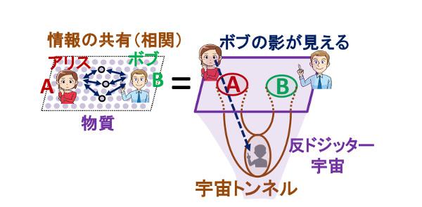 サイバーニュース【物理】京大、ミクロな情報量を計算する幾何学的公式を発見「重力理論の宇宙は、量子ビットの集合体と見なせる」コメントする