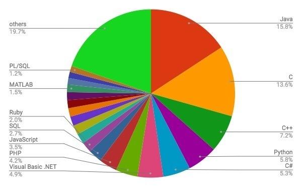 4月プログラミング言語ランキング発表