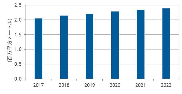 国内データセンターはクラウド向け大規模施設の建設ブームが継続