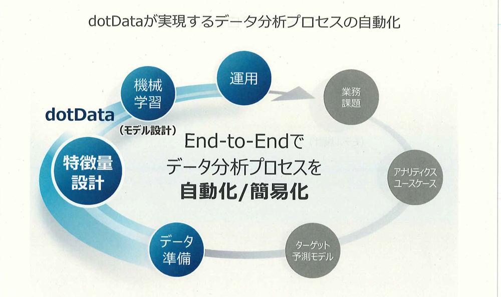 dotDATAが実現するデータ分析プロセスの自動化