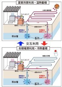 NEDOなど、地下帯水層に冷熱・温熱を蓄え、冷暖房に利用できるシステム ...