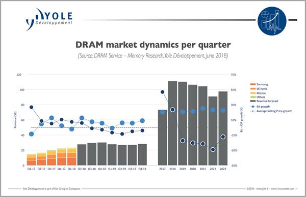 2018年の半導体メモリ市場は前年40 増の1770億ドルの見通し Yole マイナビニュース