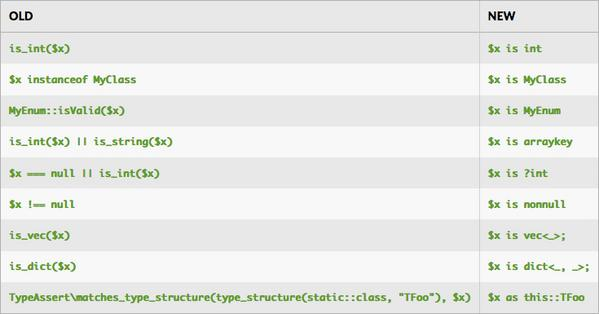 HHVM 3.28登場、新たな言語機能...