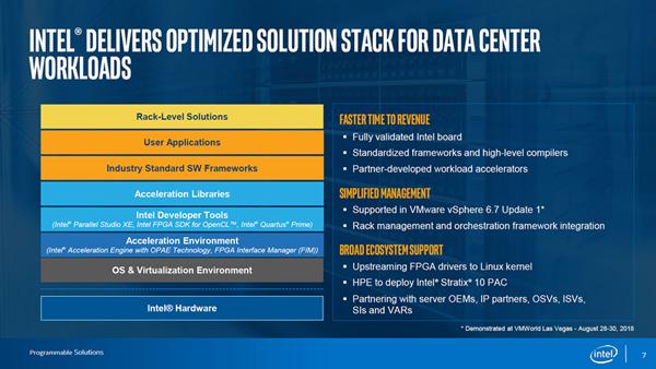 Intel、Stratix 10ベースのPACカードを発表 | マイナビニュース