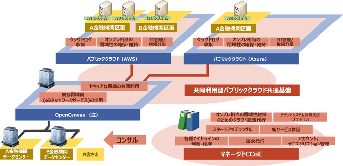 NTTデータ、金融向けパブリッククラウド導入・運用支援サービス