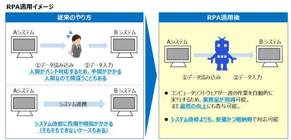 下関市、KS-SOLやUiPathとRPA導入に向け実証実験   マイナビニュース