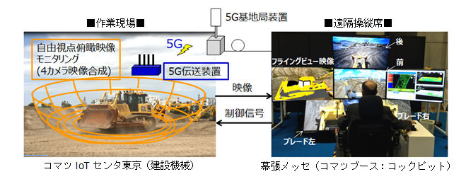 5Gを利用した建設機械の遠隔制御...