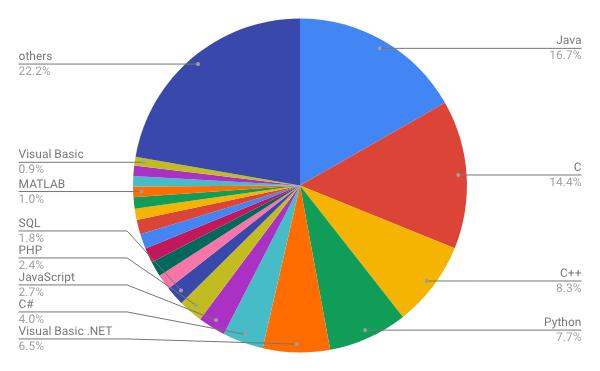 11月TIOBE Programming Community Index / 円グラフ