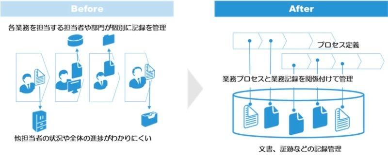 富士ゼロックス、業務を効率化するクラウド型文書管理ソリューション