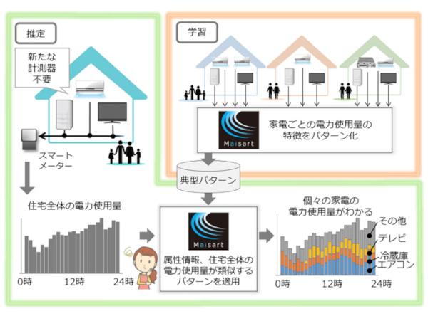 「家電ごとの電気の使い方見える化技術」の概要(同社資料より)