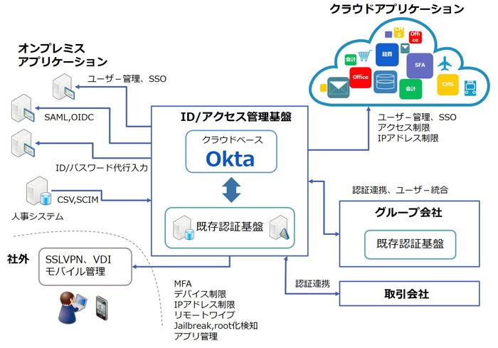 ユニアデックス、クラウドベースの認証基盤サービス「Okta」
