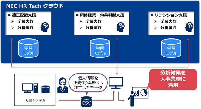 AI活用で人材のライフサイクルをサポートするクラウドサービス