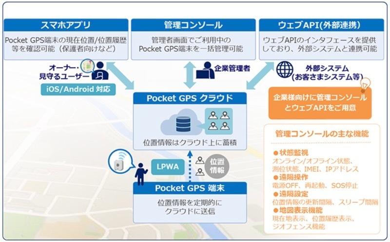 KDDI、大切な人や物の現在位置や移動経路を見える化するIoTサービス