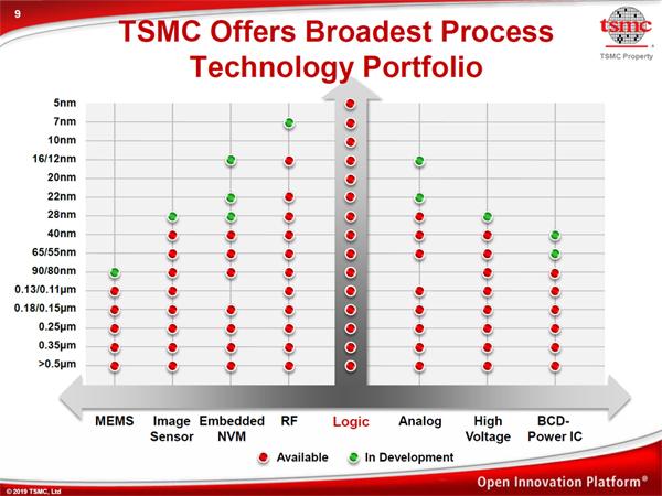 半導体の進化は止まらない - TSMCが先端プロセス技術開発に注力する理由