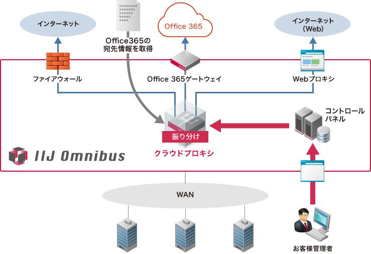 IIJ、Webアクセストラフィックをクラウドで振り分けるサービス