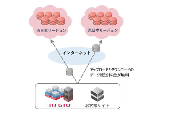 IIJ、クラウドストレージサービスを東西リージョンで提供