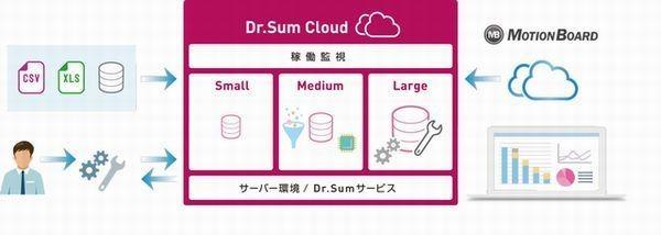 ウイングアーク、クラウド上で集計・分析が行える「Dr.Sum Cloud」提供