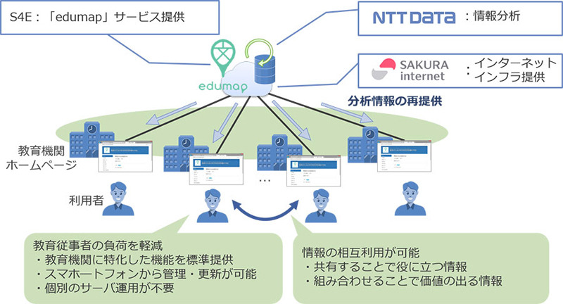 NTTデータら、教育機関向けクラウド型ホームページ運営サービス