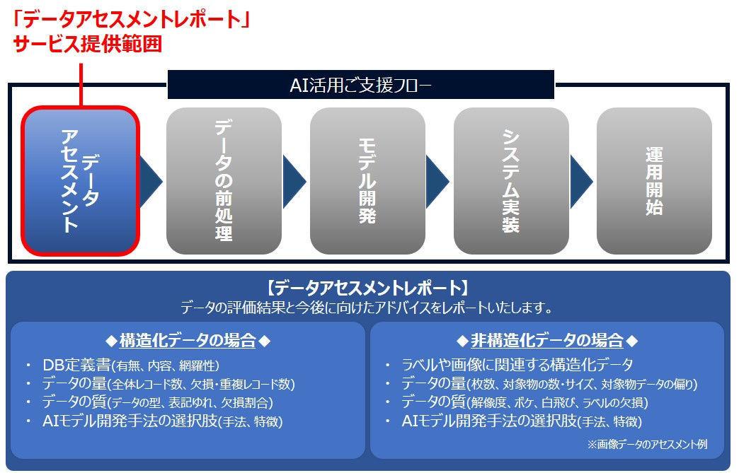 富士通クラウド、AI活用の実現可能性を評価するサービス