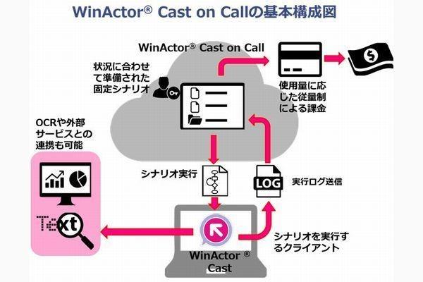 従量課金制クラウド型RPAサービス「WinActor Cast on Call」正式提供