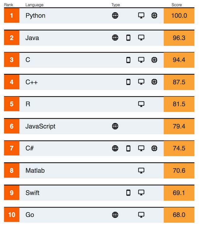 IEEE Spectrum「The Top Programming Languages 2019」より