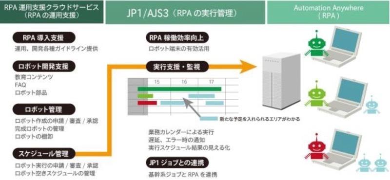 日立Sol、支援クラウドサービス×JP1/AJS3の連携でコスト低減