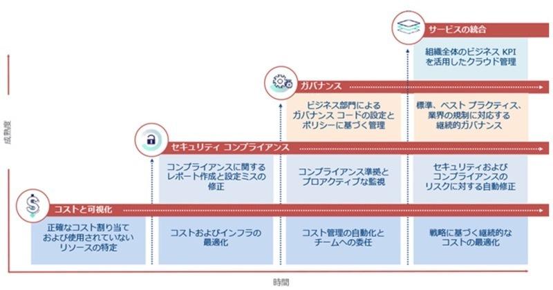 ネットワールド、マルチクラウド環境を最適化する「CloudHealth by VMware」
