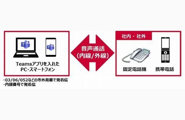 ドコモ、固定電話で発着信できるMicrosoft Teams向けクラウドソリューション
