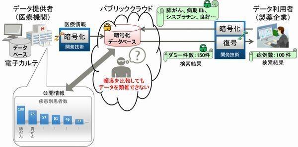 富士通研、クラウド上の暗号化されたデータべ―スを安全に使える技術