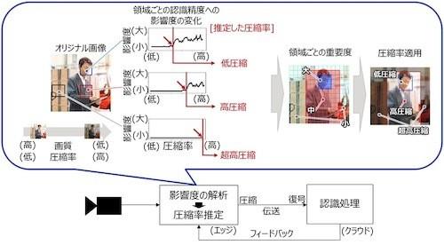 富士通研究所、AIが認識できる画質で映像データを高圧縮する技術を開発 ...