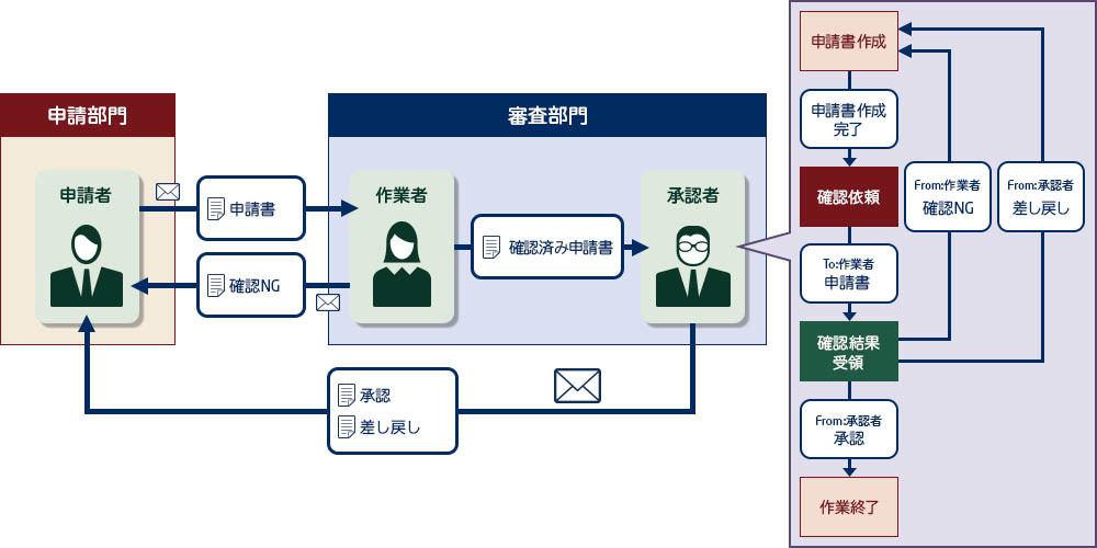NEC、業務プロセス全体を可視化するソリューション   TECH+
