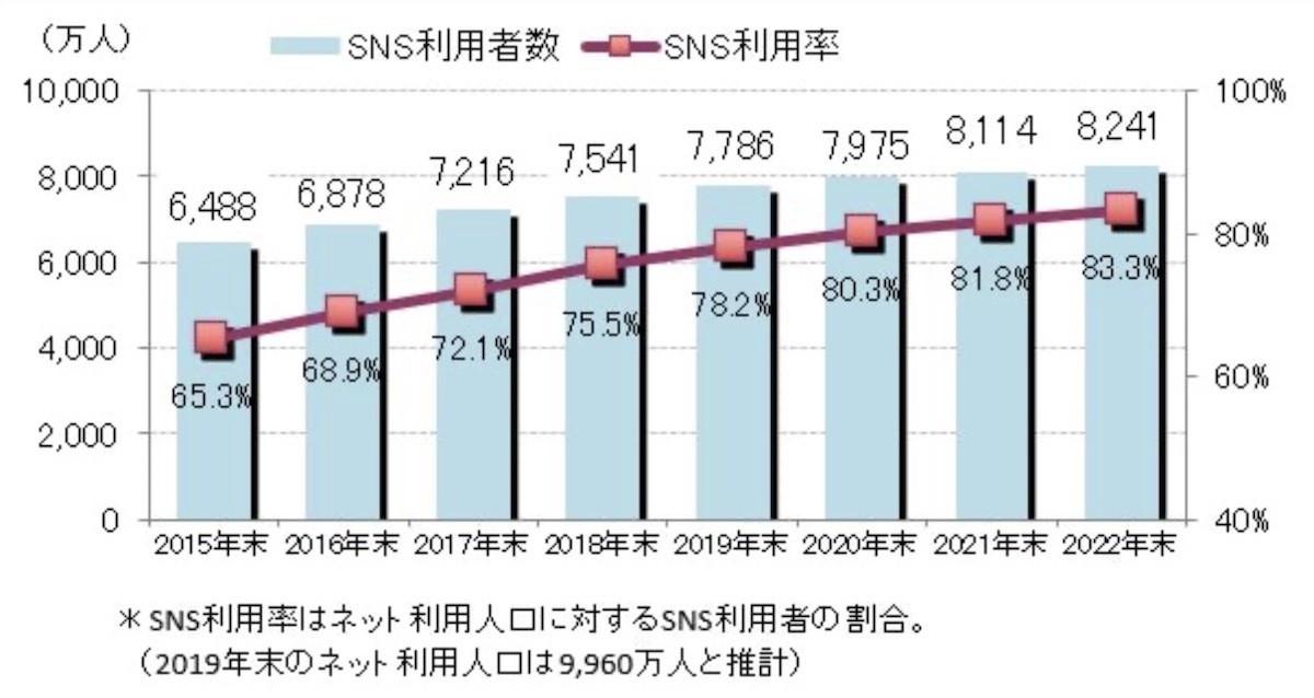 ICT総研、2020年度SNS利用動向調査- 利用率1位LINE、2位Twitter   マイ ...
