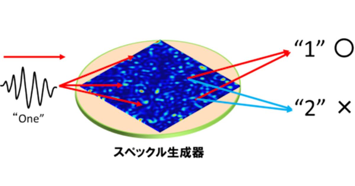 光の物理現象でニューラルネットワークを実現できることを埼玉大が実証 ...