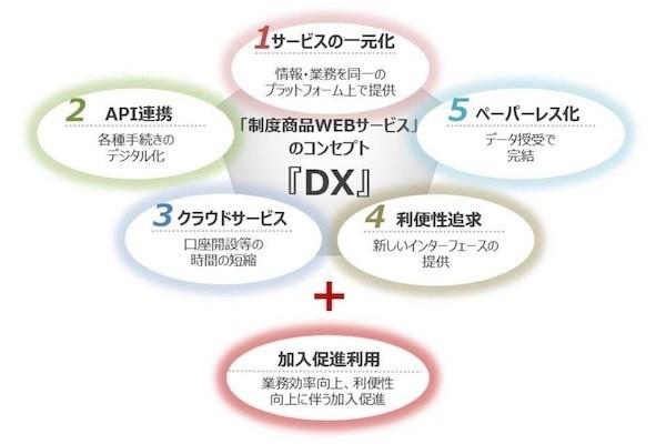 Web サービス 持株