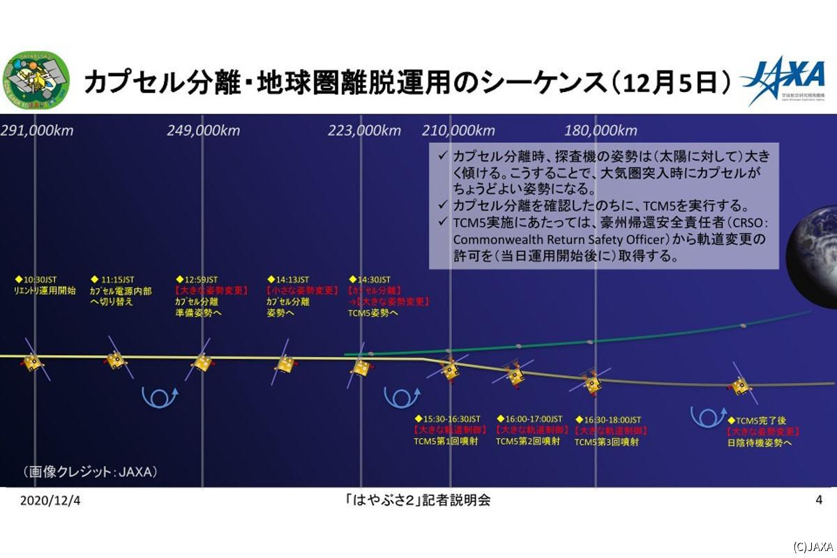 はやぶさ2、地球圏を離脱する軌道制御「TCM-5」の噴射を開始   TECH+