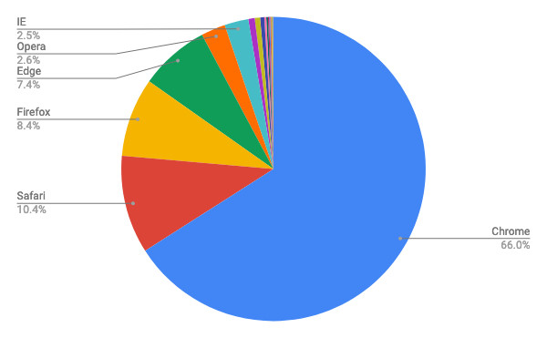 シェア ie IEの世界シェア、80%を割り込む