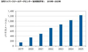今後、大規模データセンターの建設ブーム - IDC Japan