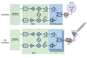 Samsungが5G通信向け8nm RFプロセス技術を開発
